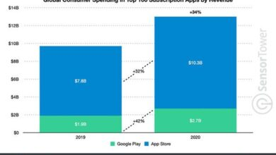 Photo of App store subscription revenue nearly quadruples Google play in 2020