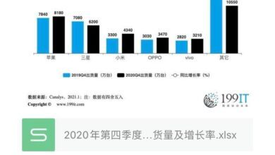 Photo of Global smartphone shipment and growth rate in the fourth quarter of 2020