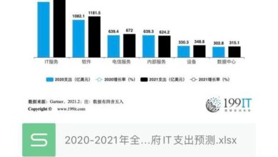 Photo of Forecast of global government it expenditure in 2020-2021