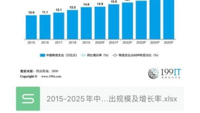 Photo of Scale and growth rate of China's logistics expenditure from 2015 to 2025