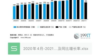 Photo of China's passenger car production and sales data and year-on-year growth rate from April 2020 to January 2021