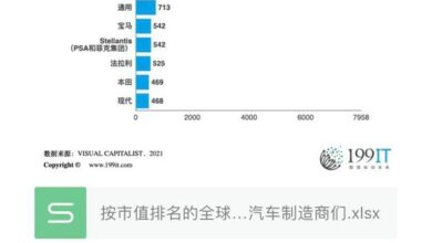 Photo of The world's top automakers by market value