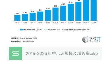 Photo of Scale and growth rate of chronic disease management market in China, 2015-2025