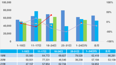 Photo of Scanning analysis of automobile market from January 18 to January 24, 2021 From China Automobile Circulation Association
