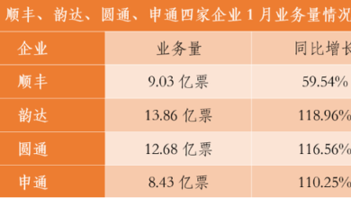Photo of Data inventory of four A-share express companies in January 2021