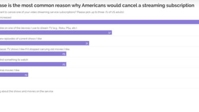 Photo of More than two-thirds of Americans will unsubscribe from streaming because of rising prices From YouGov