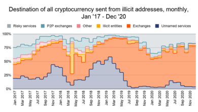 Photo of The survey found that 270 service deposit addresses drive 55% of cryptocurrency money laundering