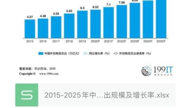 Photo of Scale and growth rate of China's outsourcing logistics expenditure from 2015 to 2025
