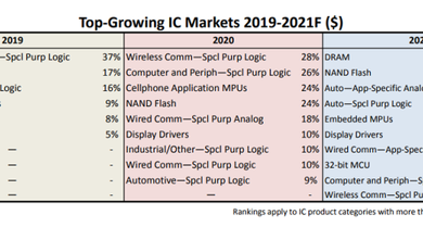 Photo of Top 10 categories of chips growing fastest in 2021 From IC Insights
