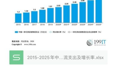 Photo of Logistics expenditure and growth rate of China's integrated supply chain from 2015 to 2025