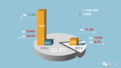 Photo of In 2020, the sales volume of China's luxury car retail market will be 3.46 million, with a year-on-year growth of 11.4% From China Automobile Circulation Association