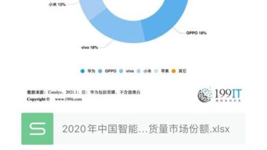 Photo of China's smartphone market share in 2020