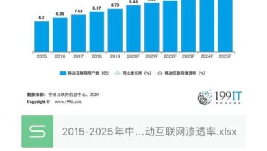 Photo of Number of mobile Internet users and mobile Internet penetration in China, 2015-2025