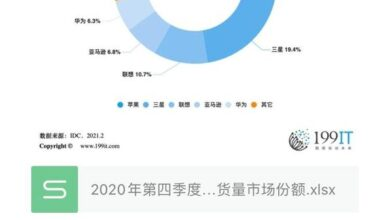 Photo of Market share of global major tablet manufacturers in the fourth quarter of 2020