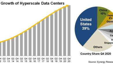 Photo of In 2020, there will be nearly 600 large data centers in the world From SRG