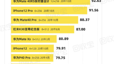 Photo of Huawei mate 40 wins in 2020 From Recycle treasure