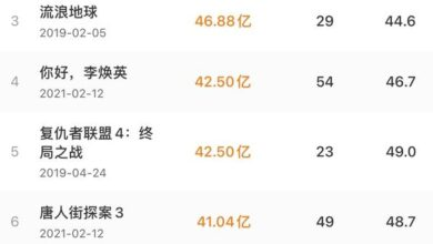 "Photo of ""Hello, Li Huanying"" box office reached 4.25 billion yuan, ranking fourth in Chinese film history"