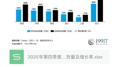 Photo of Global PC shipment and growth rate in the fourth quarter of 2020