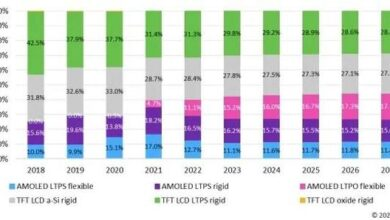 Photo of AMOLED accounts for 29% of total smartphone display shipments in 2020 From Omdia