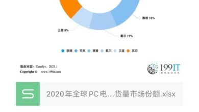Photo of Global PC market share in 2020