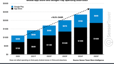 Photo of It is estimated that Apple users' non Game App spending will reach $86 billion in 2024, exceeding the game spending From Sensor Tower