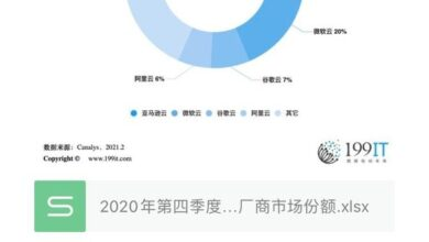 Photo of Market share of global cloud infrastructure manufacturers in the fourth quarter of 2020
