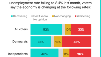 Photo of More than half of American adults think the economy is recovering From Morning Consult