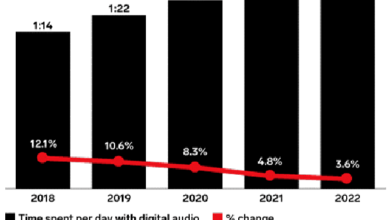 Photo of In 2020, Americans will spend an hour and a half a day listening to digital audio content From eMarketer