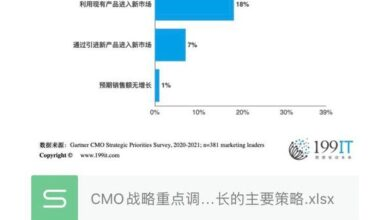 Photo of Main strategies to promote growth in 2021 From CMO strategic focus survey
