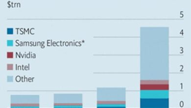 Photo of Intel out, TSMC Samsung dominates From The economist