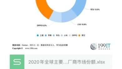 Photo of Market share of major global smartphone manufacturers in 2020