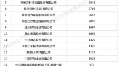 Photo of Top 100 invention patents of Chinese enterprises in 2020 From IPRdaily