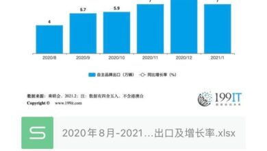 Photo of Export and growth rate of China's self owned brand automobiles from August 2020 to January 2021