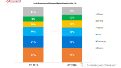 Photo of India's smartphone market will deliver 150 million units in 2020 From Counterpoint