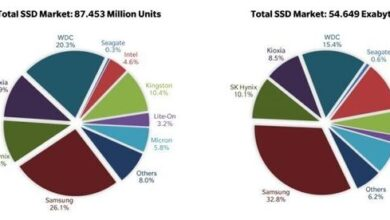 Photo of In 2020, the total global SSD shipment will be 330 million pieces, with a year-on-year increase of 20.8% From TrendFocus