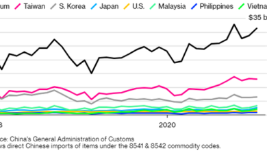 Photo of In 2020, China's chip imports will rise to nearly 380 billion US dollars