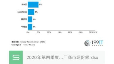 Photo of Market share of major global cloud infrastructure manufacturers in the fourth quarter of 2020