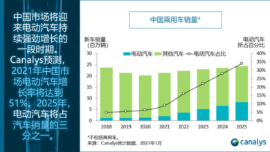 Photo of It is estimated that the sales volume of electric vehicles in China will increase by more than 50% in 2021 From Canalys