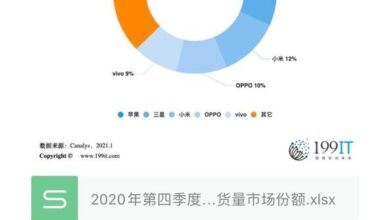Photo of Market share of global smartphone shipments in the fourth quarter of 2020