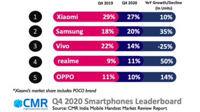 Photo of India's smartphone shipments grow 20% year on year in the fourth quarter of 2020 From CMR Corporation