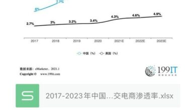 Photo of Penetration of social e-commerce in China and the United States, 2017-2023