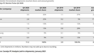 Photo of Global chromebook sales may exceed 30.7 million units in 2020, with an annual growth rate of 109% From Canalys