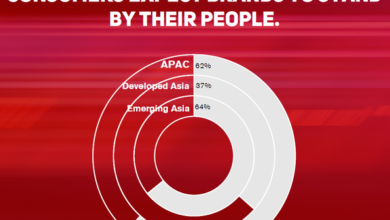 Photo of 60% of APAC consumers want the brand to solve the problems caused by covid-19 From Havas Group