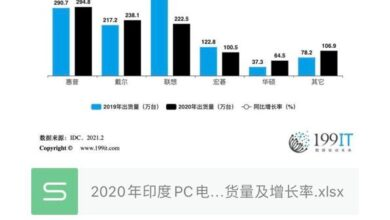 Photo of Indian PC manufacturers' shipment volume and growth rate in 2020