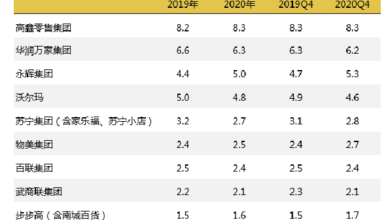 Photo of China's FMCG market will grow by 0.5% in 2020 From CTR