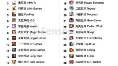 Photo of Global revenue ranking of China's mobile game publishers in January 2021 From Sensor Tower