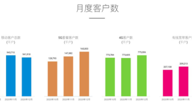 Photo of In January 2021, the number of 5g package customers of China Mobile increased by 3.968 million to 168 million From China Mobile