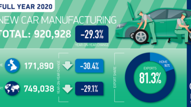 Photo of UK car production will fall by 29.3% in 2020 From SMMT