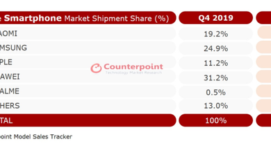 Photo of Xiaomi ranks first in sales volume of online mobile phones in Q4 Russia in 2020 From Counterpoint