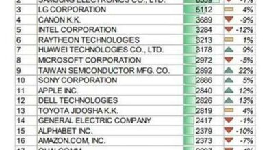 Photo of IBM ranks first with 9435 patents in 2020 From USPTO